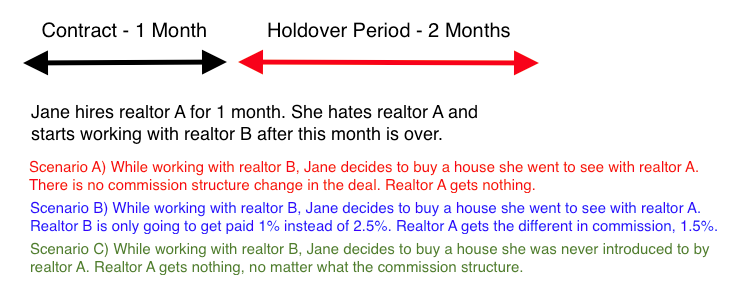 Buyer Representation Agreement Hold Over Period Can I fire my real estate agent copy