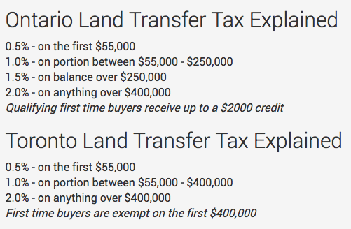 land-transfer-tax-explanation-for-international-buyers-purchasing-in-toronto